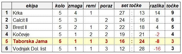 LESTVICA 2. SLZ-Ž PO 5 KROGU