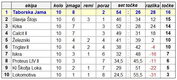 LESTVICA 2. SLZ-M PO 10 KROGU